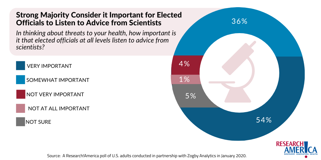Majority Say Elected Officials Should Listen to Scientists - Public Opinion Survey Polling