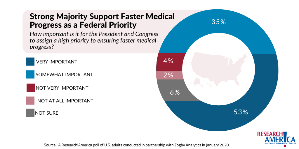 Strong Majority Want Faster Medical Progress