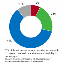 61% of Americans say current spending on health and medical research is not enough.